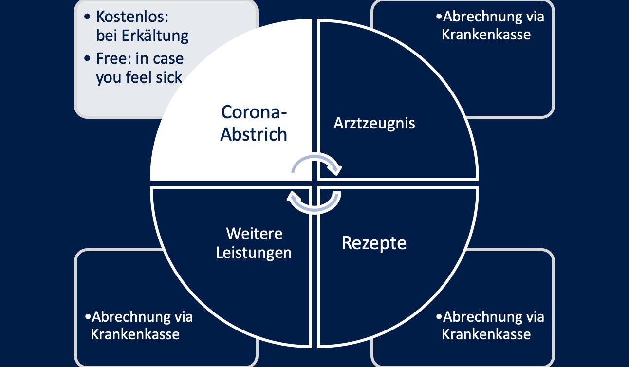 Coronavirus (COVID-19): PCR-Test & Schnelltest verfügbar